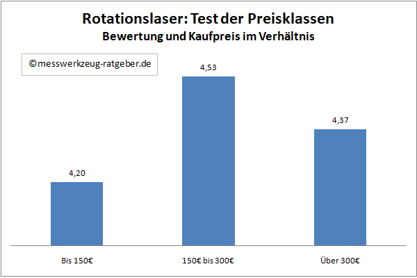 Rotationslaser Test der Preise