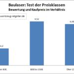 Baulaser Preis Test