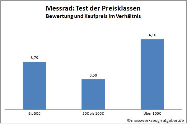 Messrad Test Vergleich