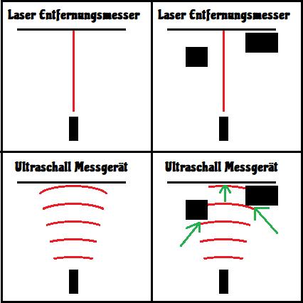 Ultraschall Entfernungsmesser Test