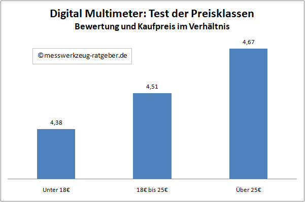 Digital Multimeter Test Preis