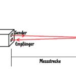 Laser Entfernungsmesser Test Funktion