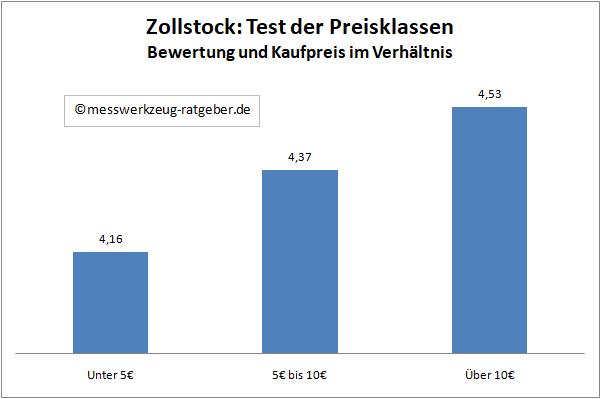 Zollstock Test